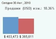 QlikView-продажи