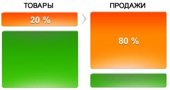 ABC-анализ в QlikView