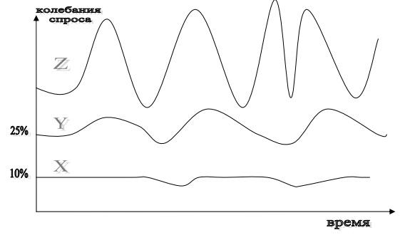 xyz  Практика бизнес-анализа на QlikView, Qlik Sense, Tableau