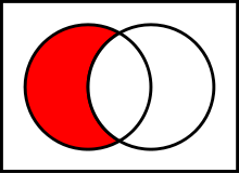 https://upload.wikimedia.org/wikipedia/commons/thumb/e/e6/Venn0100.svg/220px-Venn0100.svg.png