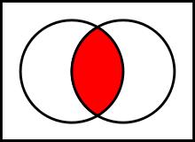https://upload.wikimedia.org/wikipedia/commons/thumb/9/99/Venn0001.svg/220px-Venn0001.svg.png
