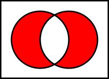 https://upload.wikimedia.org/wikipedia/commons/thumb/4/46/Venn0110.svg/220px-Venn0110.svg.png